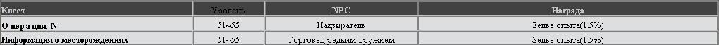 RF Online - Квесты